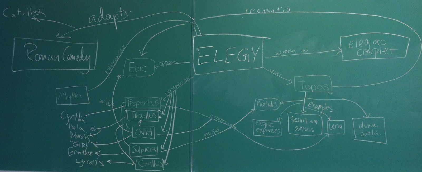 Wake Forest University elegy course's concept map